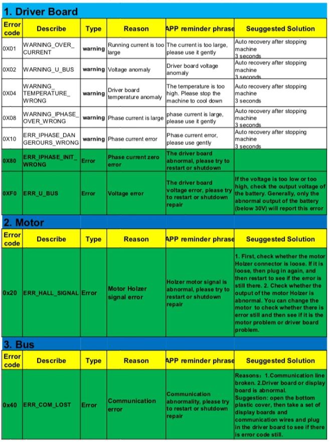 таблица с данными ошибок на дисплее самоката